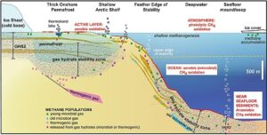 Fot. Wikipedia Schemat dynamiki klatratów metanu i ich dystrybucji w różnych regionach